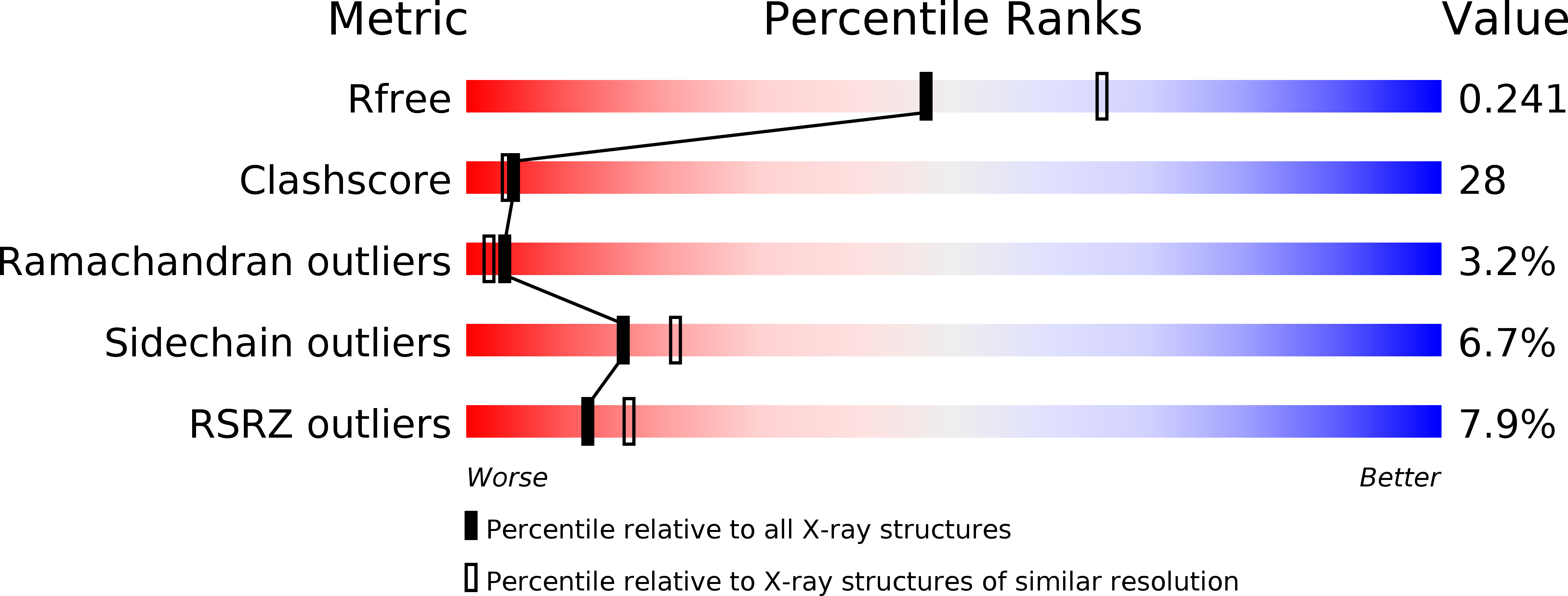 Rcsb Pdb 3plq Crystal Structure Of Pka Type I Regulatory Subunit X Ray Circuit Diagram Validation